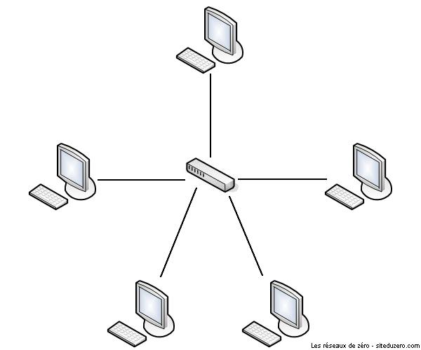La topologie en étoile :