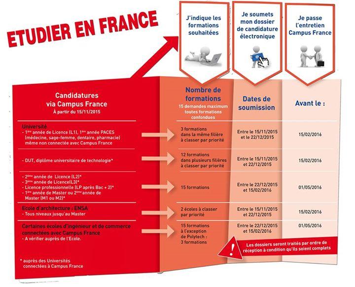 شرح الدراسة بفرنسا