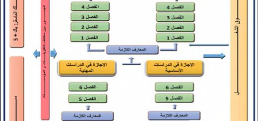 نظام الدراسة بالجامعات LMD