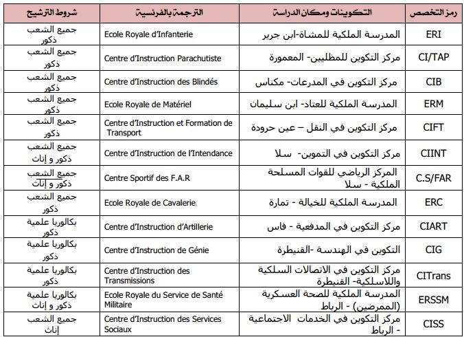 التكوينات المتوفرة و شروط الترشيح: