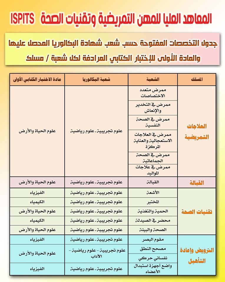 التخصصات المتاحة حسب شهادة البكالوريا في المعاهد العليا للمهن التمريضية وتقنيات الصحة