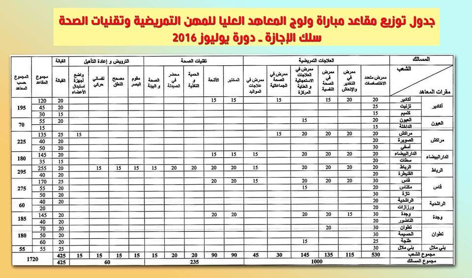 جدول توزيع مقاعد مباراة المعاهد العليا للمهن التمريضية وتقنيات الصحة