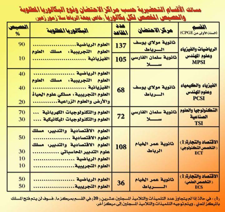 التسجيل للإتحاق بالأقسام التحضيرية للمدارس العليا 2015