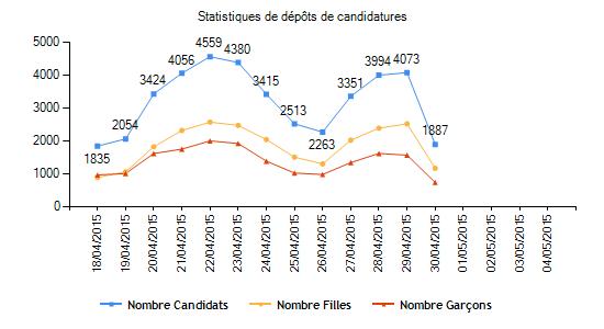 تطور عدد الترشيحات للإقسام التحضيرية للمدارس العليا 2015