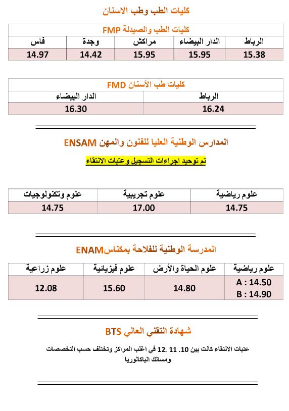 عتبات الولوج للمدارس العليا والمعاهد والكليات للموسم الدراسي 2013-2014